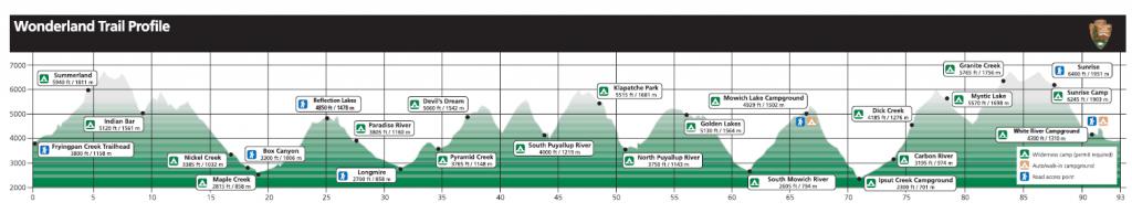 the wonderland trail profile
